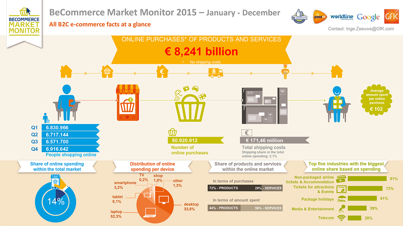 BeCommerce Infographic2015Q1Q4